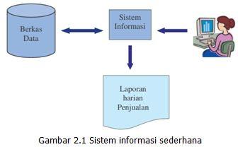 Kursus perancangan sistem informasi sistem diatas hanya digunakan untuk mencatat transaksi penjualan dan melibatkan satu orang sajamelalui sebuah komputer pemakai memasukan data penjualan ccuart Choice Image