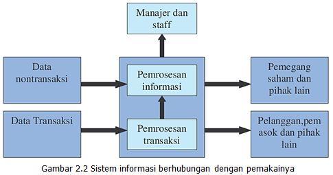Kursus perancangan sistem informasi dengan kemampuannya yang memudahkan pengaksesan informasi komputer menjadisangat berguna bagi siapa saja tidak terbatas pada manajer atau staf dalam ccuart Images